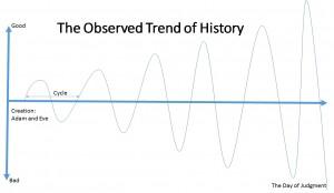 ObservedTrendHistory